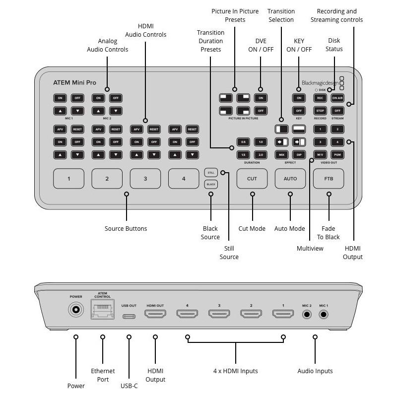 اتصالات بلک مجیک atem mini pro