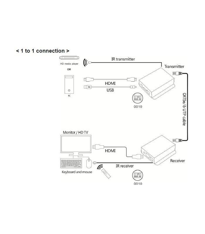 اکستندر HDMI لایمستون LS-HKE120