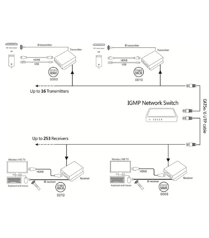 Limestone LS-HKE120 HDMI Extender