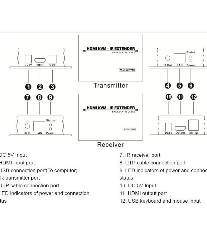 اکستندر HDMI لایمستون 60 متری