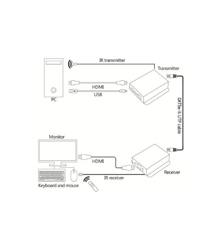 افزایش دهنده HDMI لایمستون