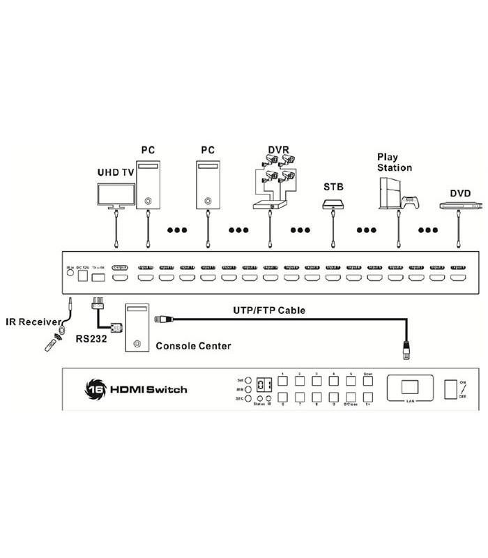 سوئیچ 16 به 1 پورت HDMI لایمستون