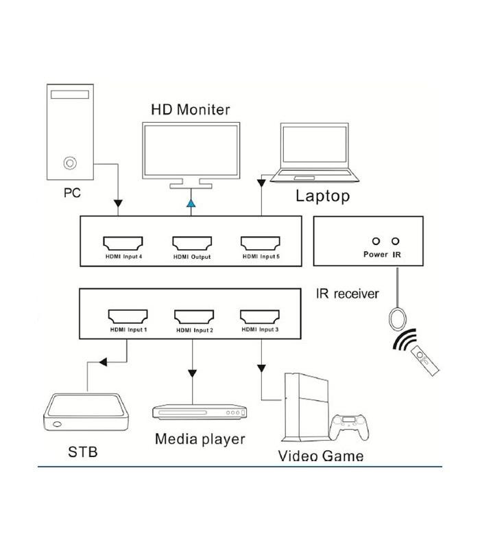 سوئیچ 5 به 1 HDMI لایمستون