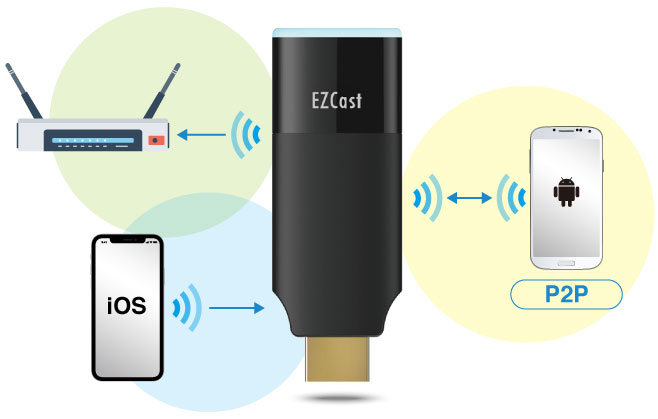 شبکه وای فای دانگل HDMI ایزی کست