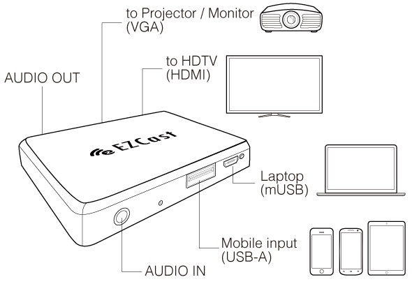 تبدیل USB به VGA و HDMI