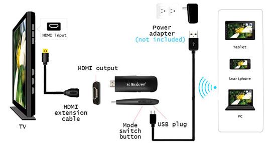 نحوه اتصال دانگل HDMI