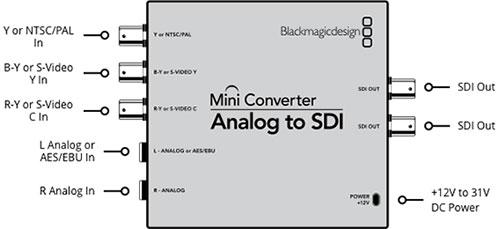 تبدیل analog به SDI بلک مجیک