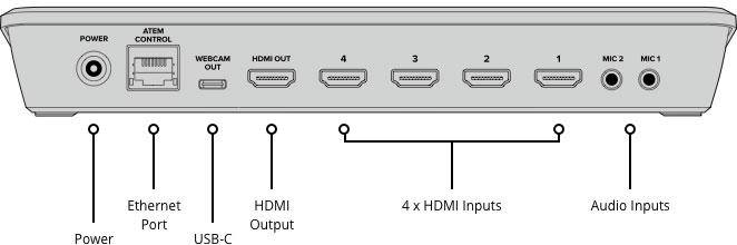 ورودی خروجی میکسر بلک مجیک ATEM