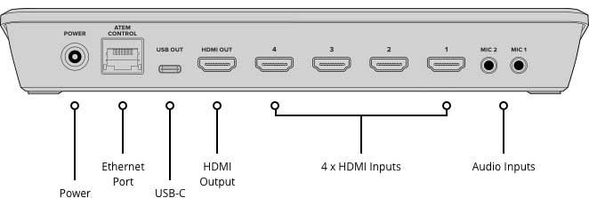ورودی خروجی atem mini pro