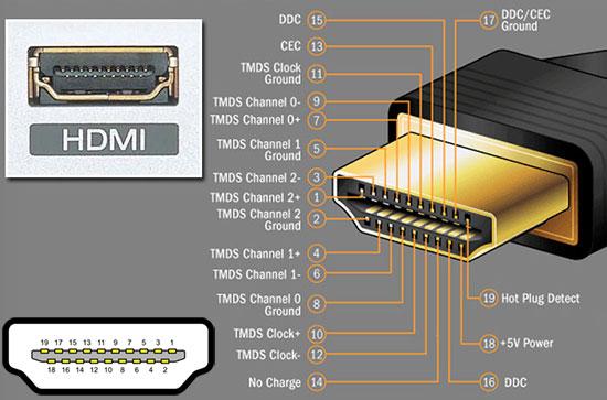 کابل HDMI نوع 19 پین