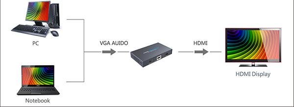 تبدیل VGA به HDMI حرفه ای