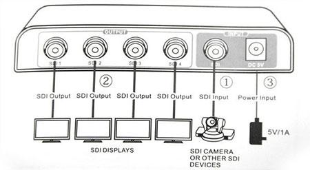 اسپلیتر SDI Lenkeng LKV614