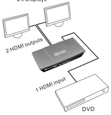 اسپلیتر HDMI 2 پورت