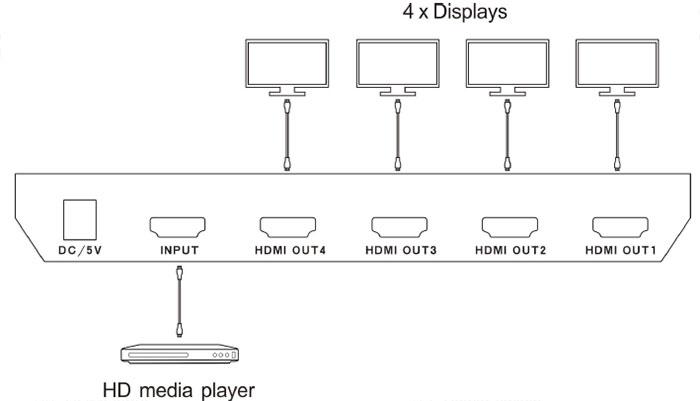 Limestone HDMI Splitter 4 Port