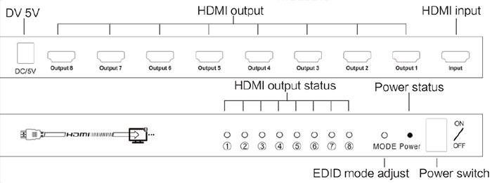 اسپلیتر 8 پورت HDMI لایمستون