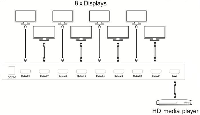 Limestone HDMI Splitter