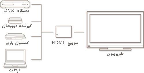 سوییچ HDMI