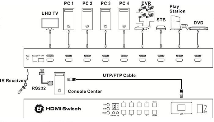سوئیچ HDMI لایمستون 8 پورت