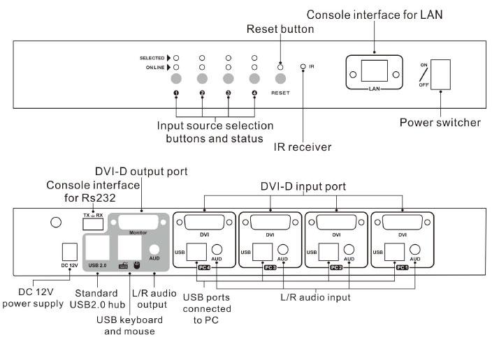 سوئیچ DVI لایمستون LS-DK41