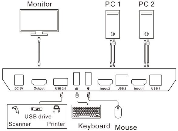 اتصالات KVM سوئیچ