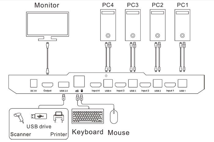 kvm سوییچ HDMI