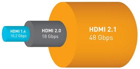 مقایسه کابل HDMI 2.1