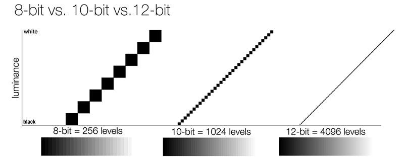مقایسه تصاویر 8 بیت و 10 بیت و 12 بیت