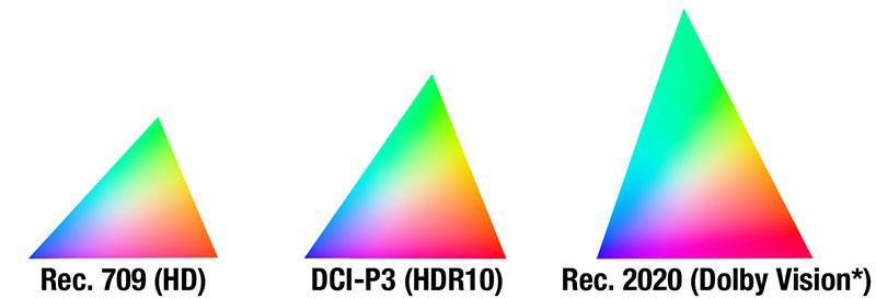 مقایسه محدوده رنگی